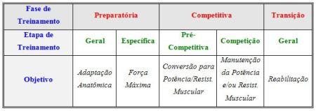 periodização3